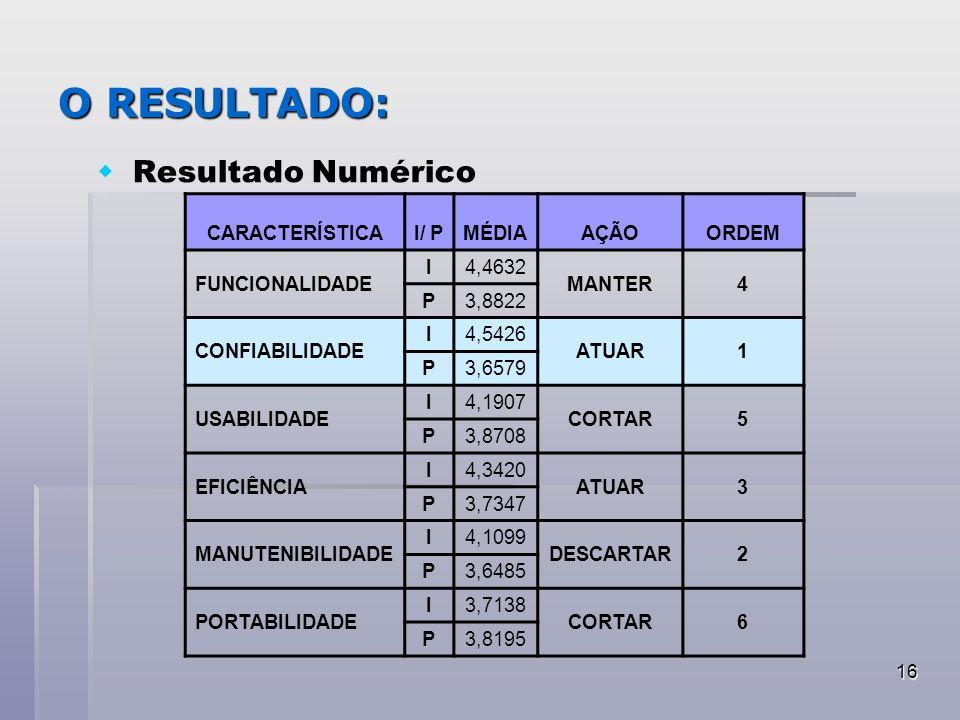 O RESULTADO: Resultado Numérico CARACTERÍSTICA I/ P MÉDIA AÇÃO ORDEM