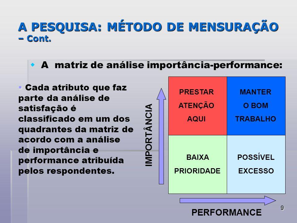 A PESQUISA: MÉTODO DE MENSURAÇÃO – Cont.