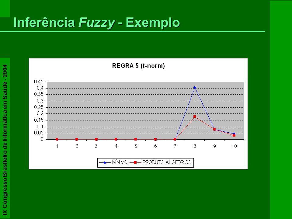 Inferência Fuzzy - Exemplo