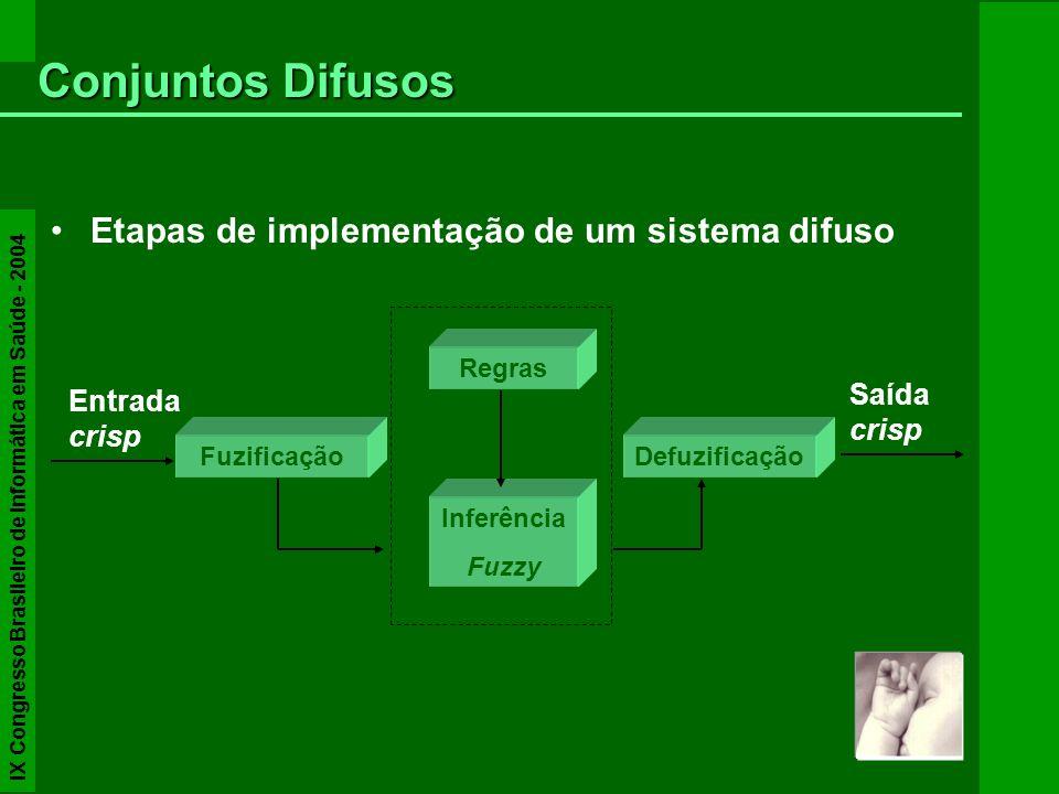 Conjuntos Difusos Etapas de implementação de um sistema difuso