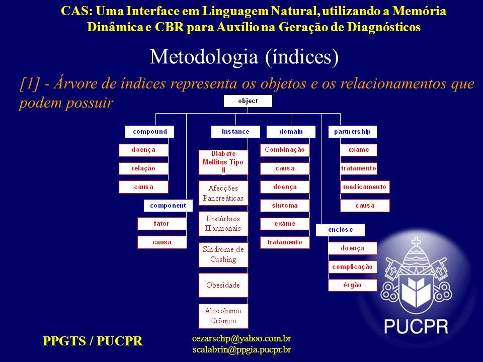 Metodologia (índices)