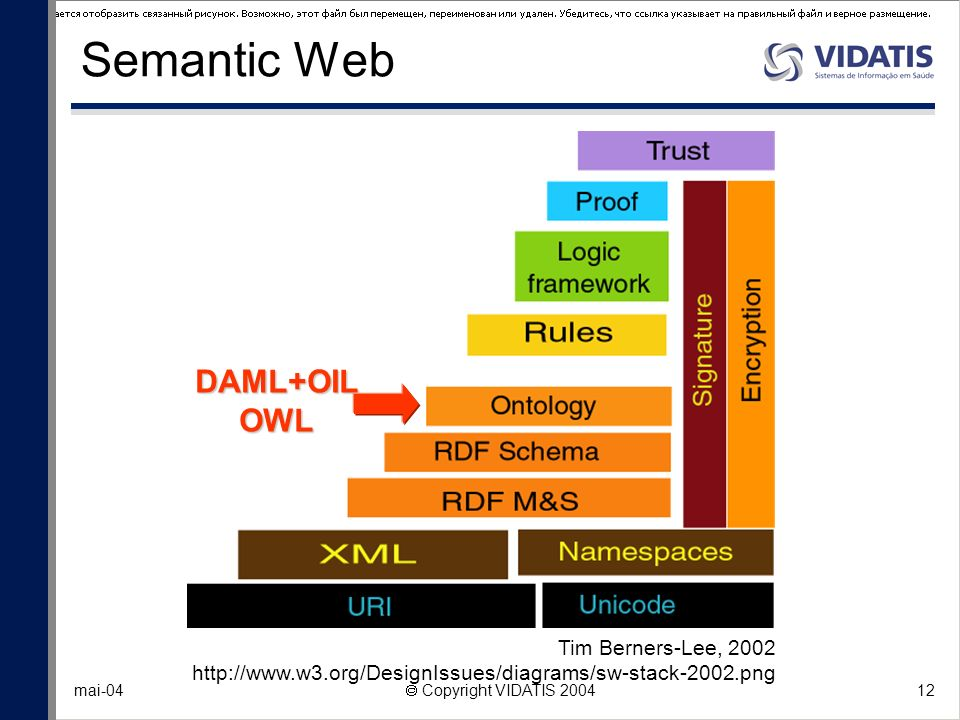 Semantic Web DAML+OIL OWL Tim Berners-Lee, 2002