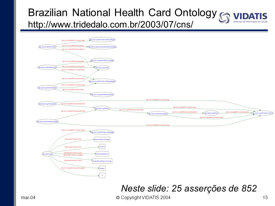 Brazilian National Health Card Ontology http://www. tridedalo. com