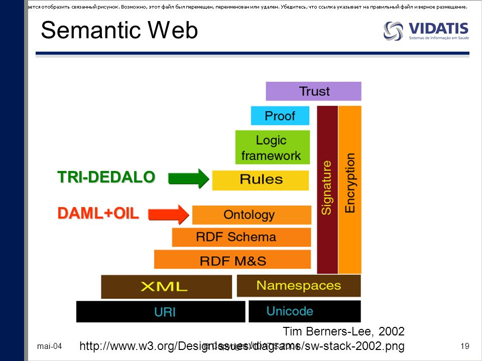 Semantic Web TRI-DEDALO DAML+OIL Tim Berners-Lee, 2002