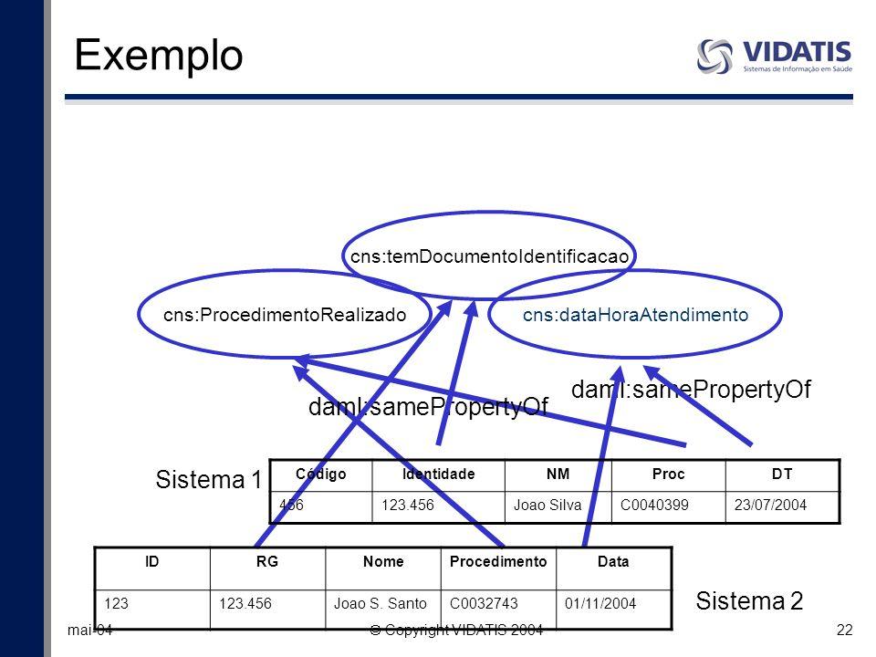Exemplo daml:samePropertyOf daml:samePropertyOf Sistema 1 Sistema 2