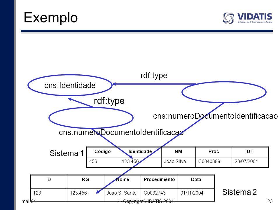 Exemplo rdf:type rdf:type cns:Identidade