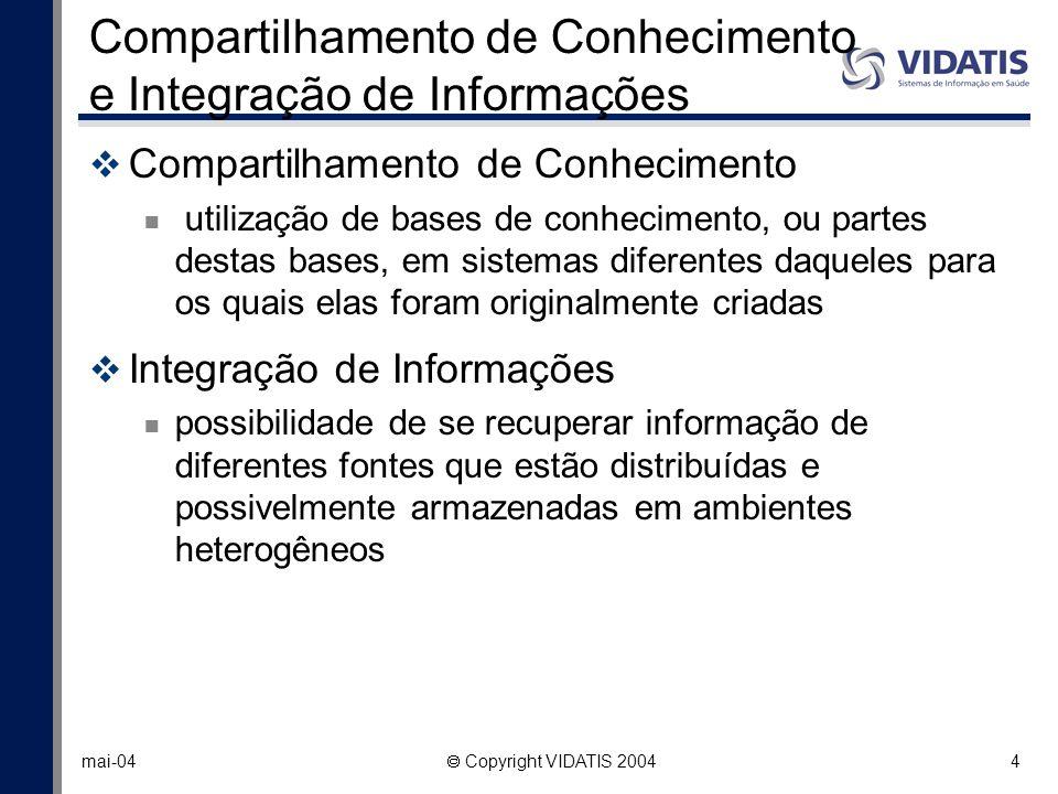 Compartilhamento de Conhecimento e Integração de Informações