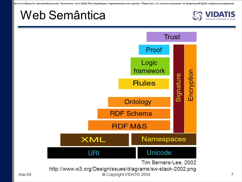 Web Semântica Tim Berners-Lee, 2002