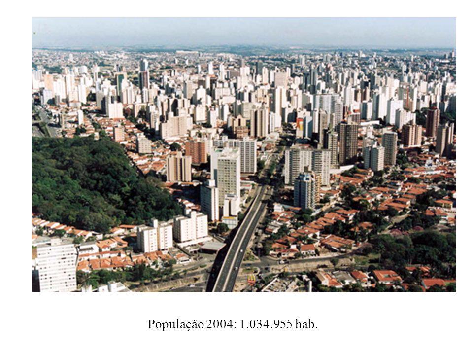 População 2004: 1.034.955 hab.