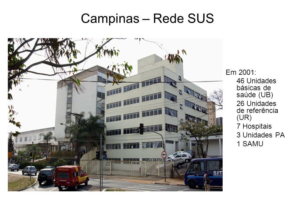 Campinas – Rede SUS Em 2001: 46 Unidades básicas de saúde (UB)