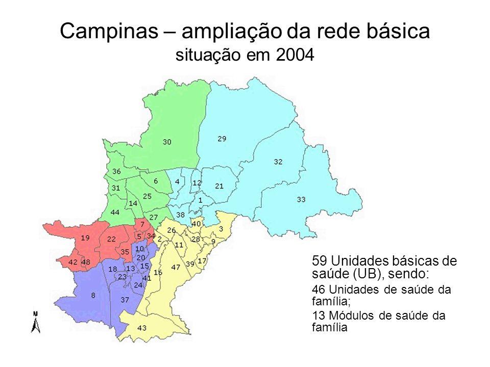 Campinas – ampliação da rede básica situação em 2004