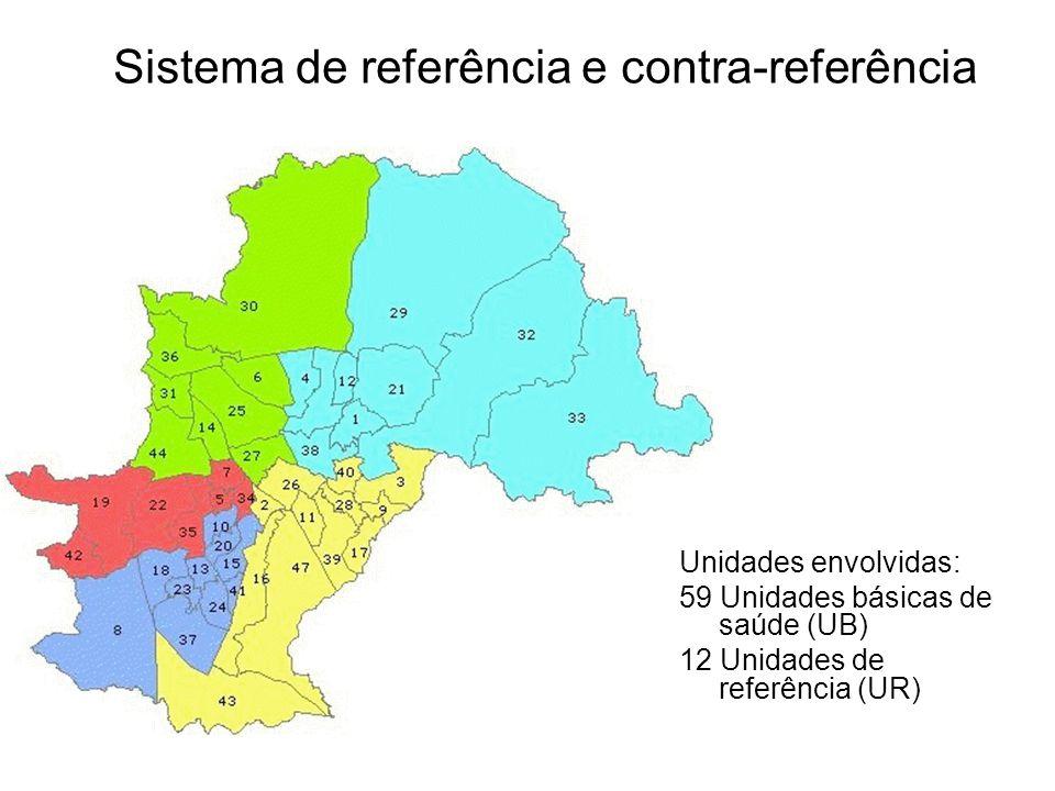 Sistema de referência e contra-referência