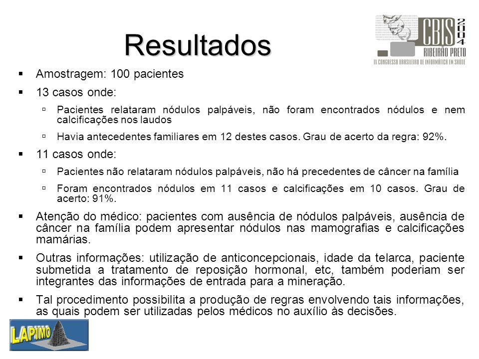 Resultados Amostragem: 100 pacientes 13 casos onde: 11 casos onde: