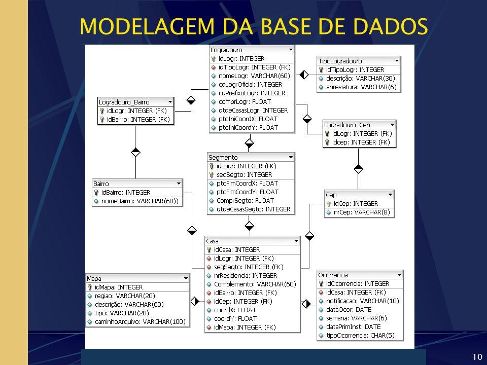 MODELAGEM DA BASE DE DADOS