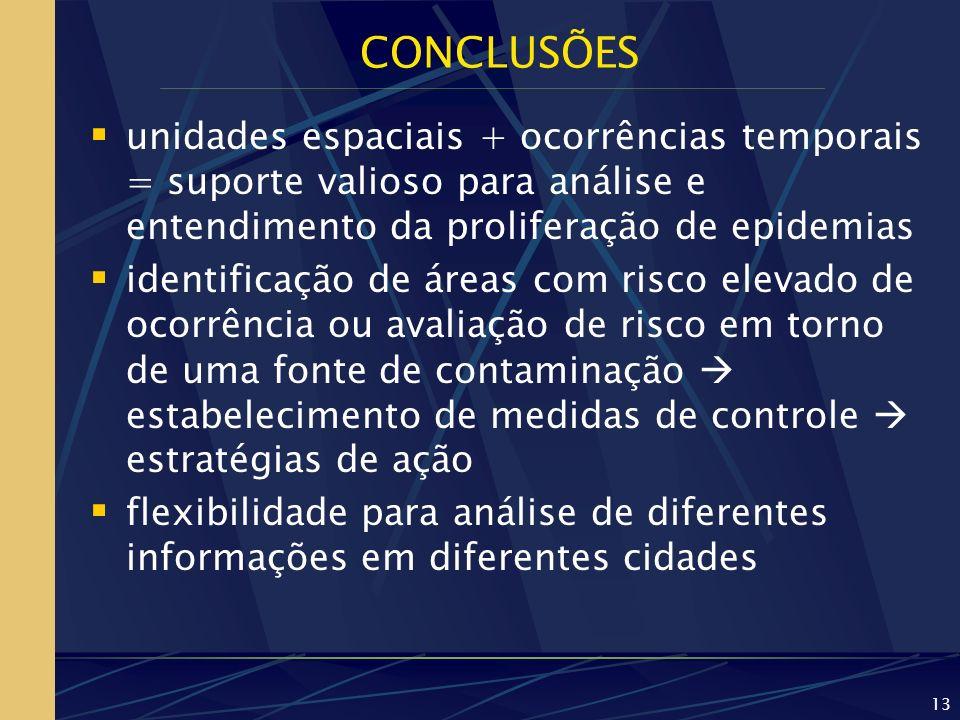 CONCLUSÕES unidades espaciais + ocorrências temporais = suporte valioso para análise e entendimento da proliferação de epidemias.