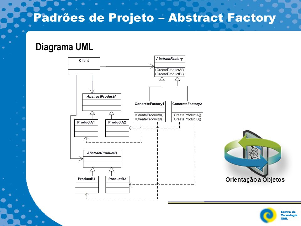 Padrões de Projeto – Abstract Factory