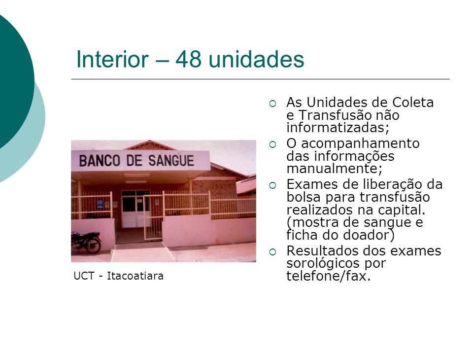 Interior – 48 unidades As Unidades de Coleta e Transfusão não informatizadas; O acompanhamento das informações manualmente;
