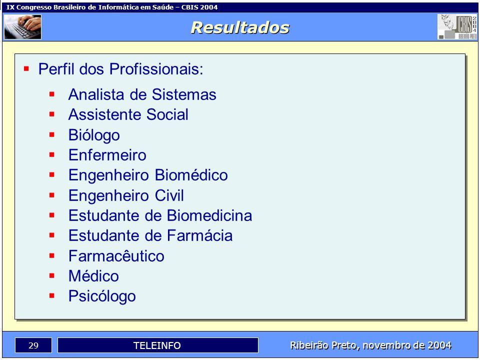 Resultados Perfil dos Profissionais: Analista de Sistemas. Assistente Social. Biólogo. Enfermeiro.