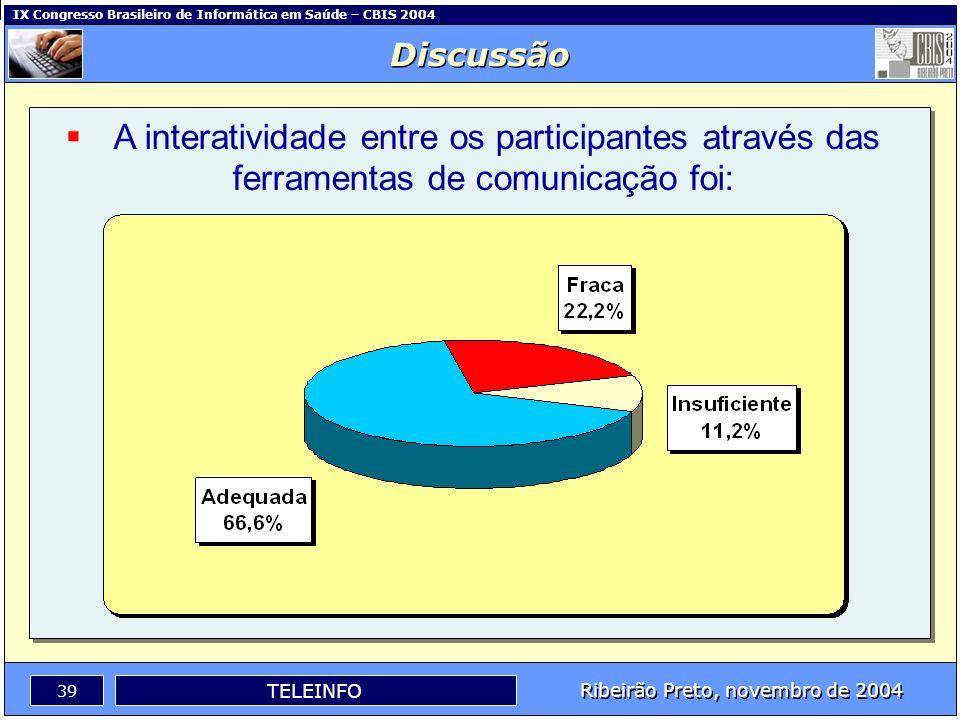 Discussão A interatividade entre os participantes através das ferramentas de comunicação foi: