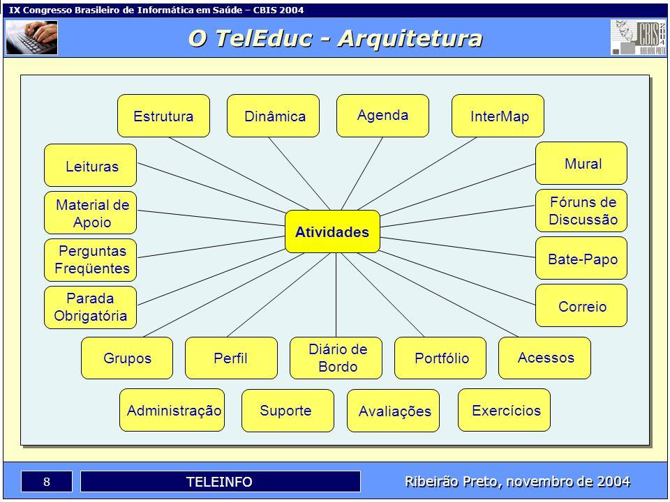 O TelEduc - Arquitetura