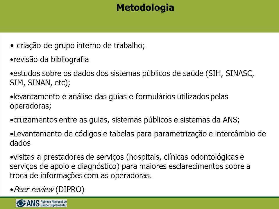 Metodologia criação de grupo interno de trabalho;