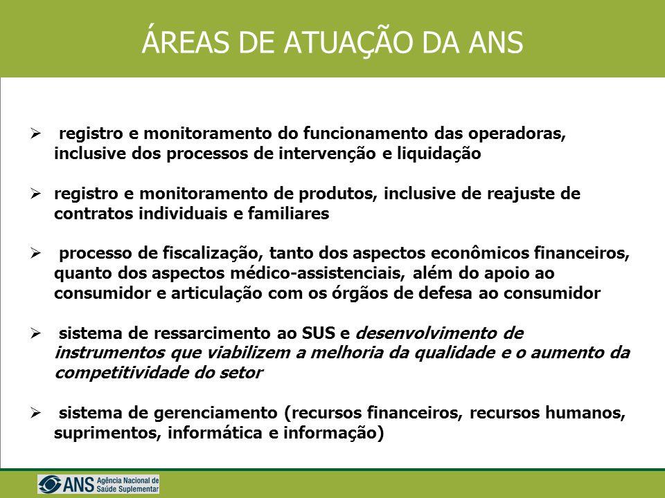 ÁREAS DE ATUAÇÃO DA ANS registro e monitoramento do funcionamento das operadoras, inclusive dos processos de intervenção e liquidação.