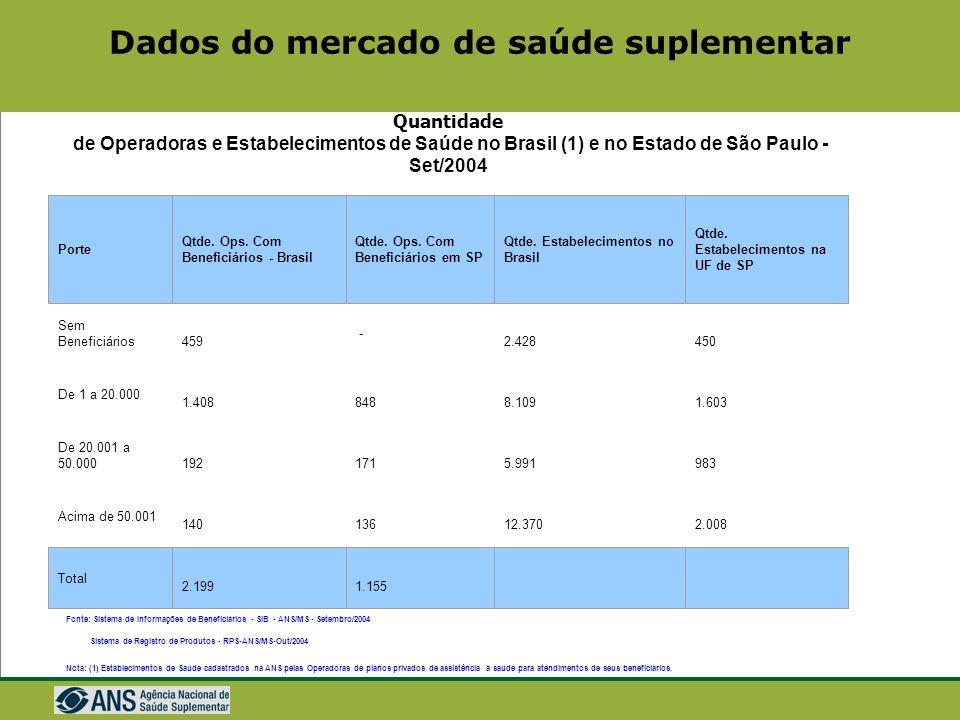 Dados do mercado de saúde suplementar