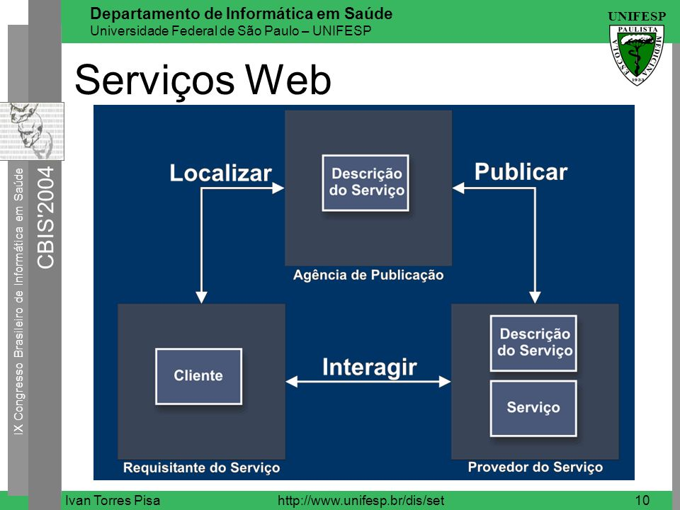 Serviços Web Ivan Torres Pisa http://www.unifesp.br/dis/set