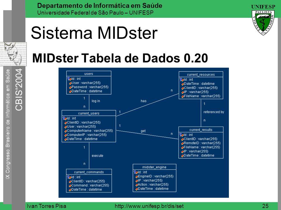 Sistema MIDster MIDster Tabela de Dados 0.20 Ivan Torres Pisa