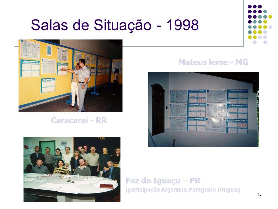Salas de Situação - 1998 Mateus leme - MG Caracaraí - RR