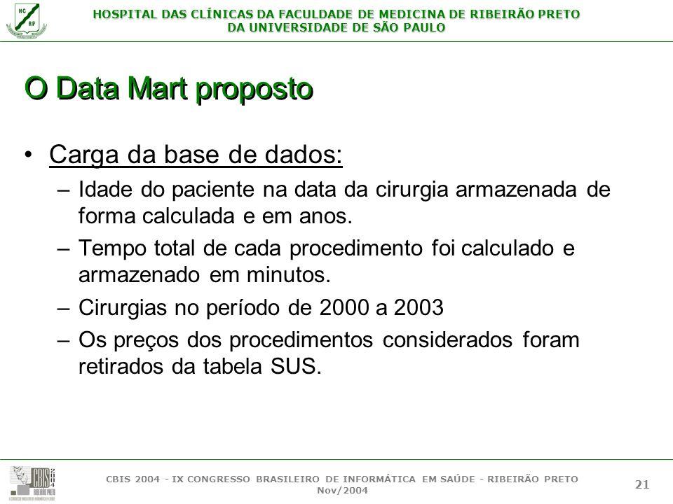 O Data Mart proposto Carga da base de dados: