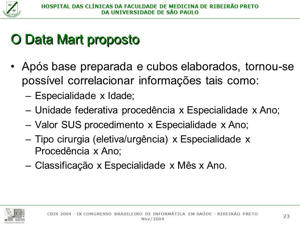 O Data Mart proposto Após base preparada e cubos elaborados, tornou-se possível correlacionar informações tais como: