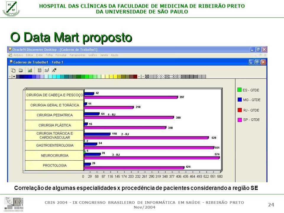 O Data Mart proposto Correlação de algumas especialidades x procedência de pacientes considerando a região SE.