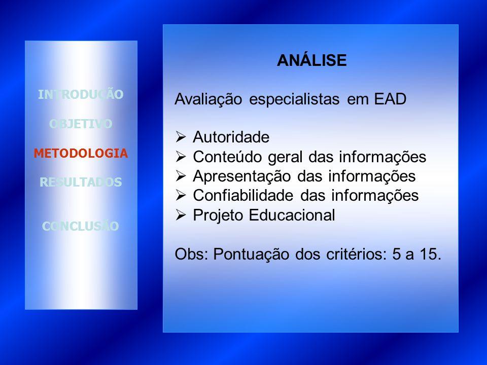 Avaliação especialistas em EAD Autoridade