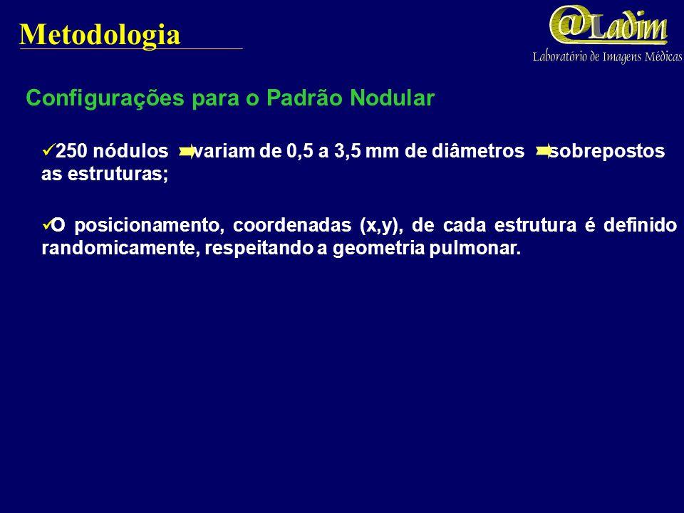 Metodologia Configurações para o Padrão Nodular