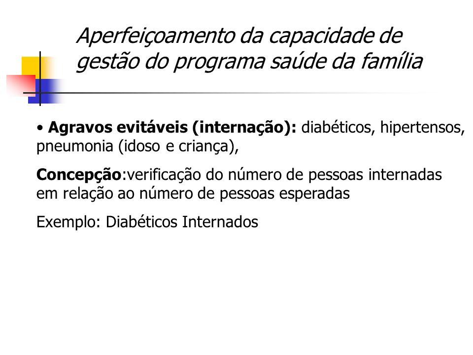 Aperfeiçoamento da capacidade de gestão do programa saúde da família