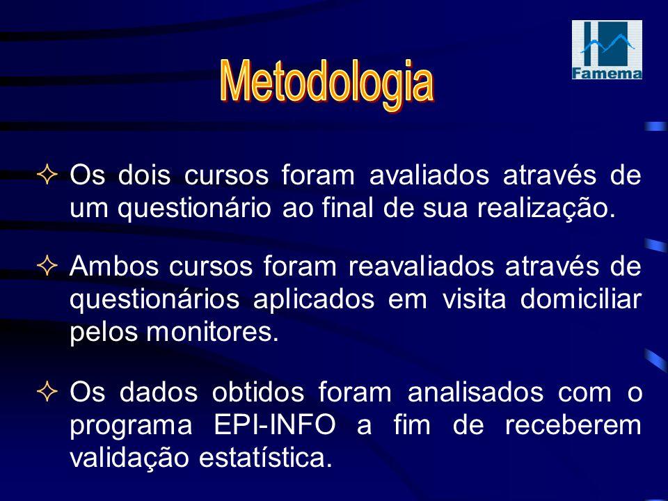 Metodologia Os dois cursos foram avaliados através de um questionário ao final de sua realização.