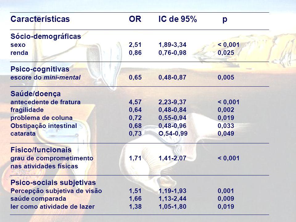 Características OR IC de 95% p
