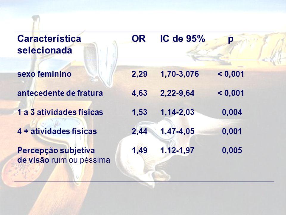 Característica OR IC de 95% p selecionada