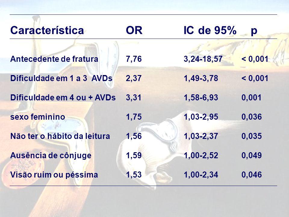 Característica OR IC de 95% p