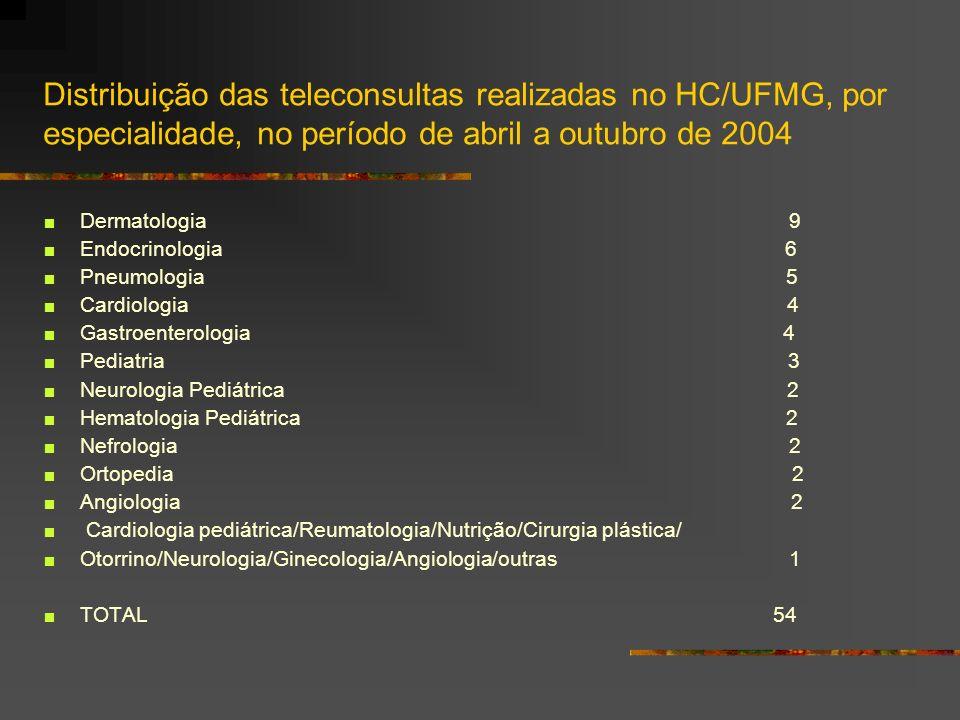 Distribuição das teleconsultas realizadas no HC/UFMG, por especialidade, no período de abril a outubro de 2004