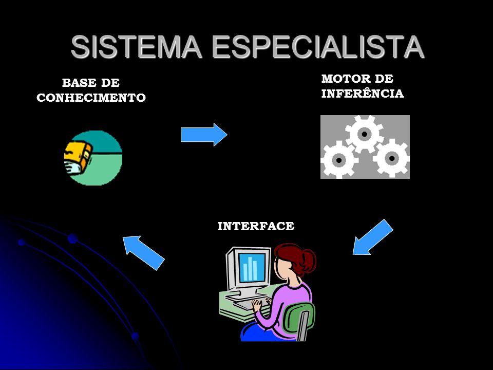 SISTEMA ESPECIALISTA MOTOR DE INFERÊNCIA BASE DE CONHECIMENTO