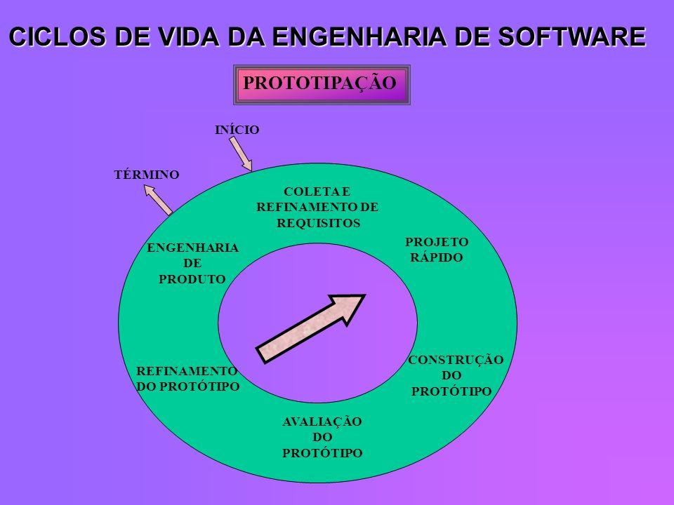 CICLOS DE VIDA DA ENGENHARIA DE SOFTWARE