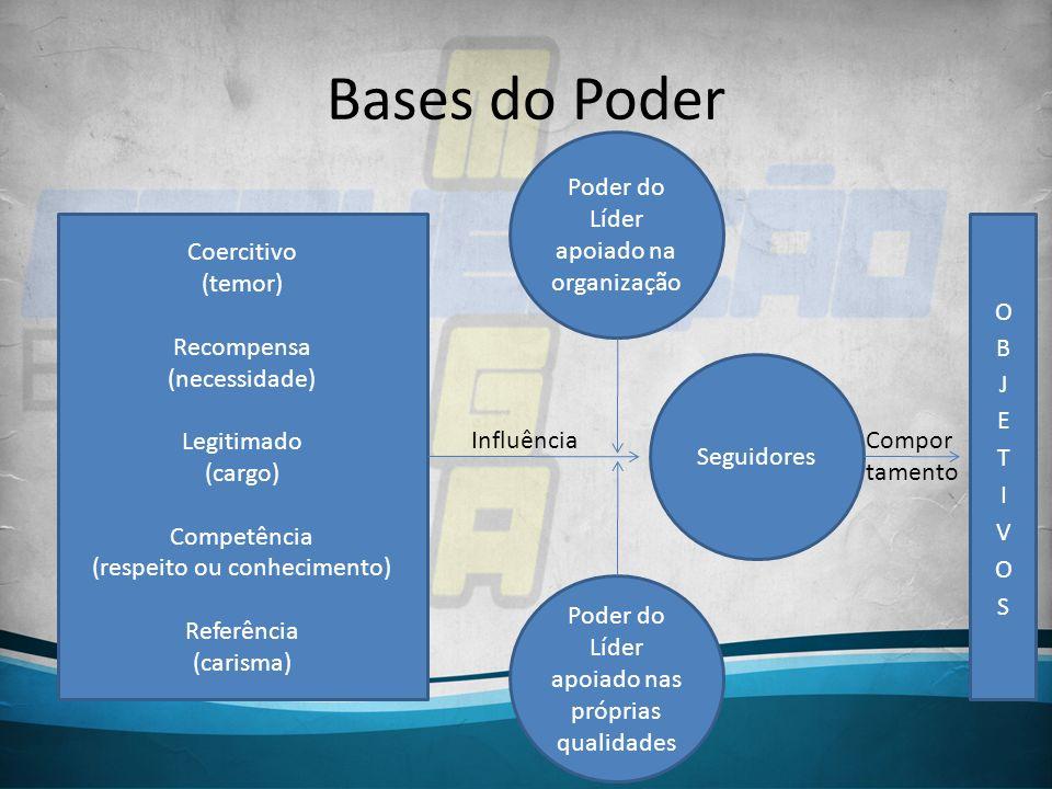 Bases do Poder Poder do Líder apoiado na organização Coercitivo