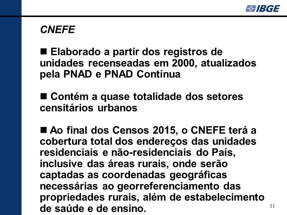CNEFE Elaborado a partir dos registros de unidades recenseadas em 2000, atualizados pela PNAD e PNAD Contínua.