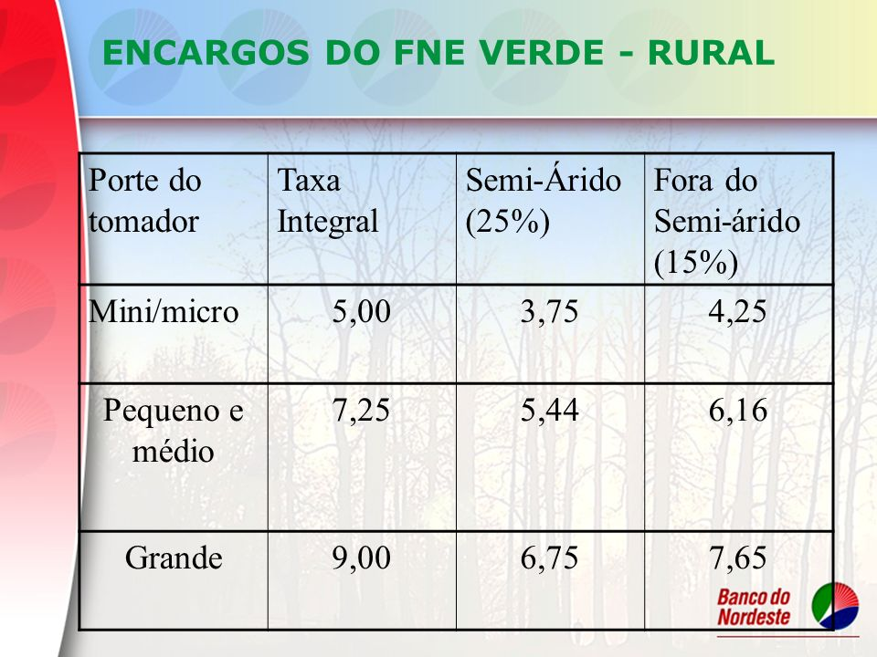 ENCARGOS DO FNE VERDE - RURAL