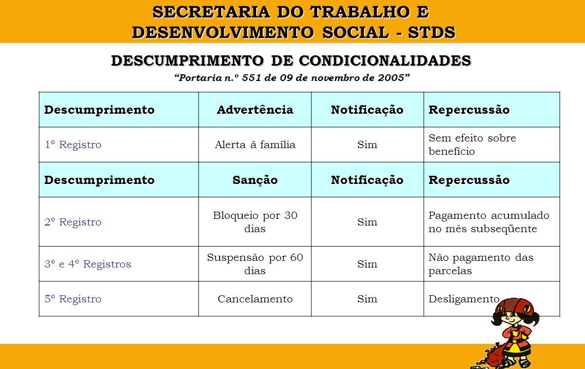 DESCUMPRIMENTO DE CONDICIONALIDADES