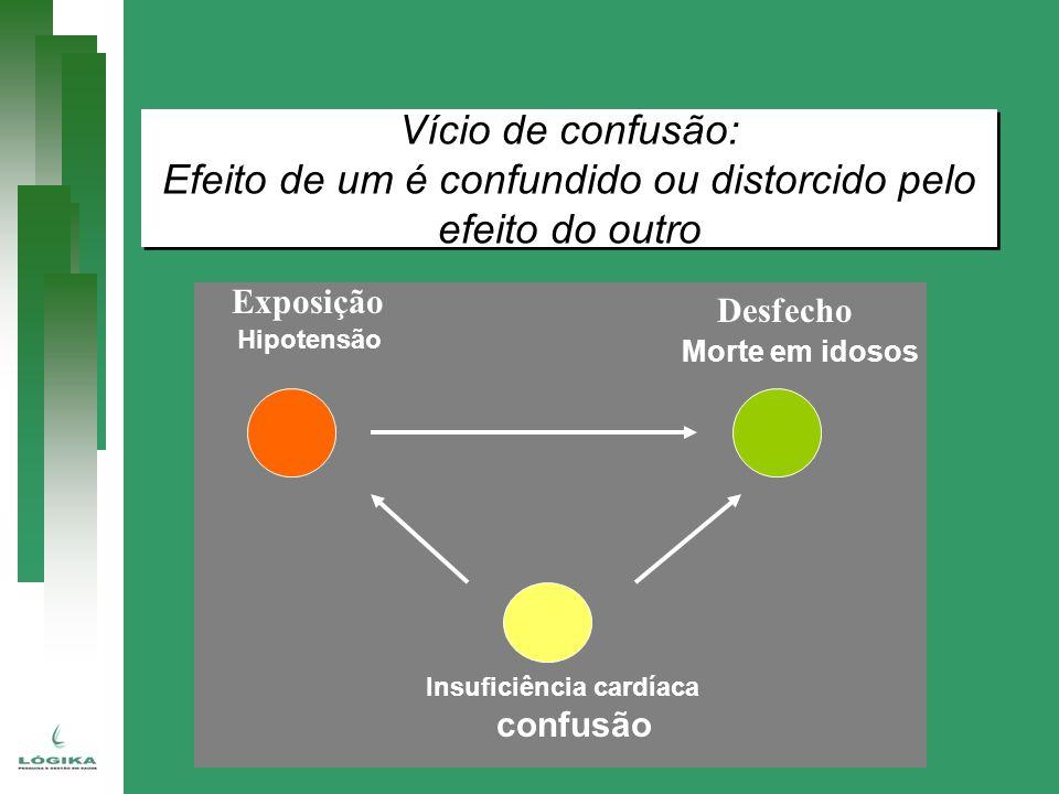 Efeito de um é confundido ou distorcido pelo efeito do outro