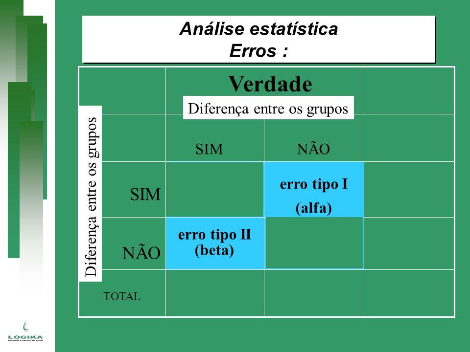 Verdade Análise estatística Erros : SIM NÃO Diferença entre os grupos