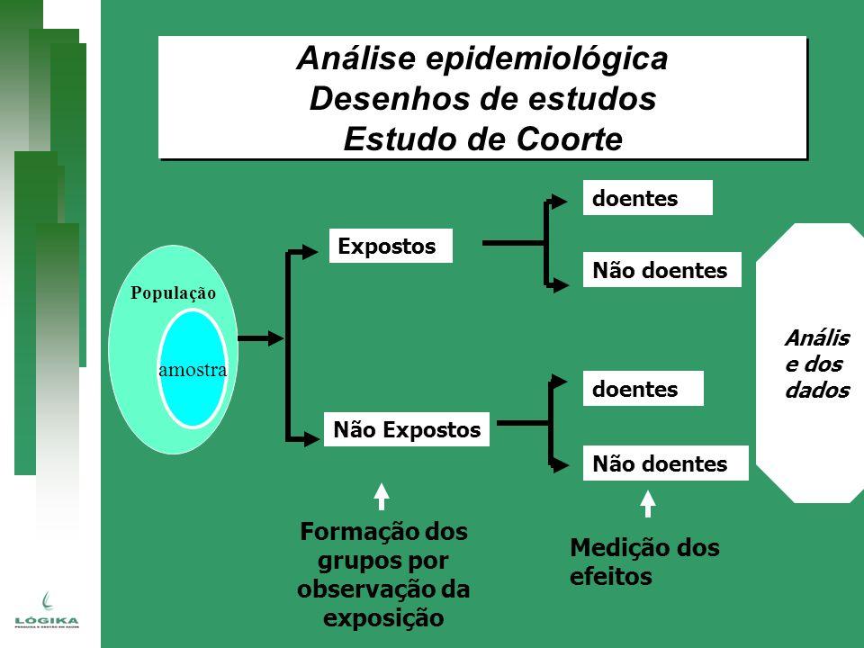 Análise epidemiológica Formação dos grupos por observação da exposição